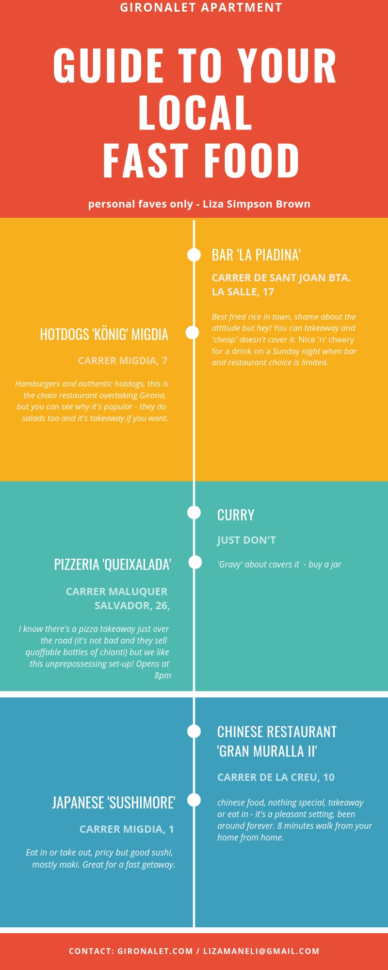 canva fast food guide